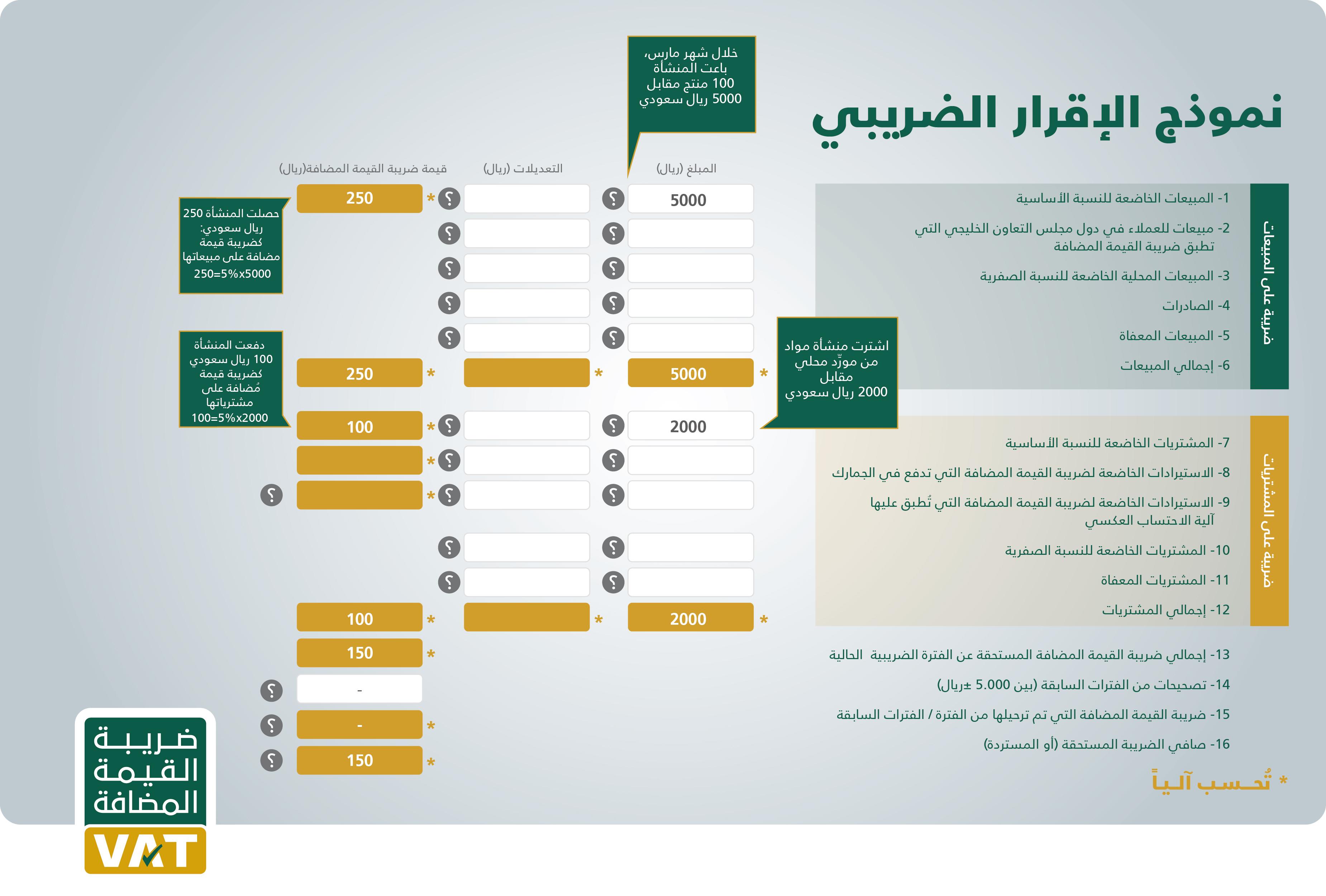 برنامج دفترة لحساب ضريبة القيمة المضافة والإقرار الضريبي بالسعودية دفترة