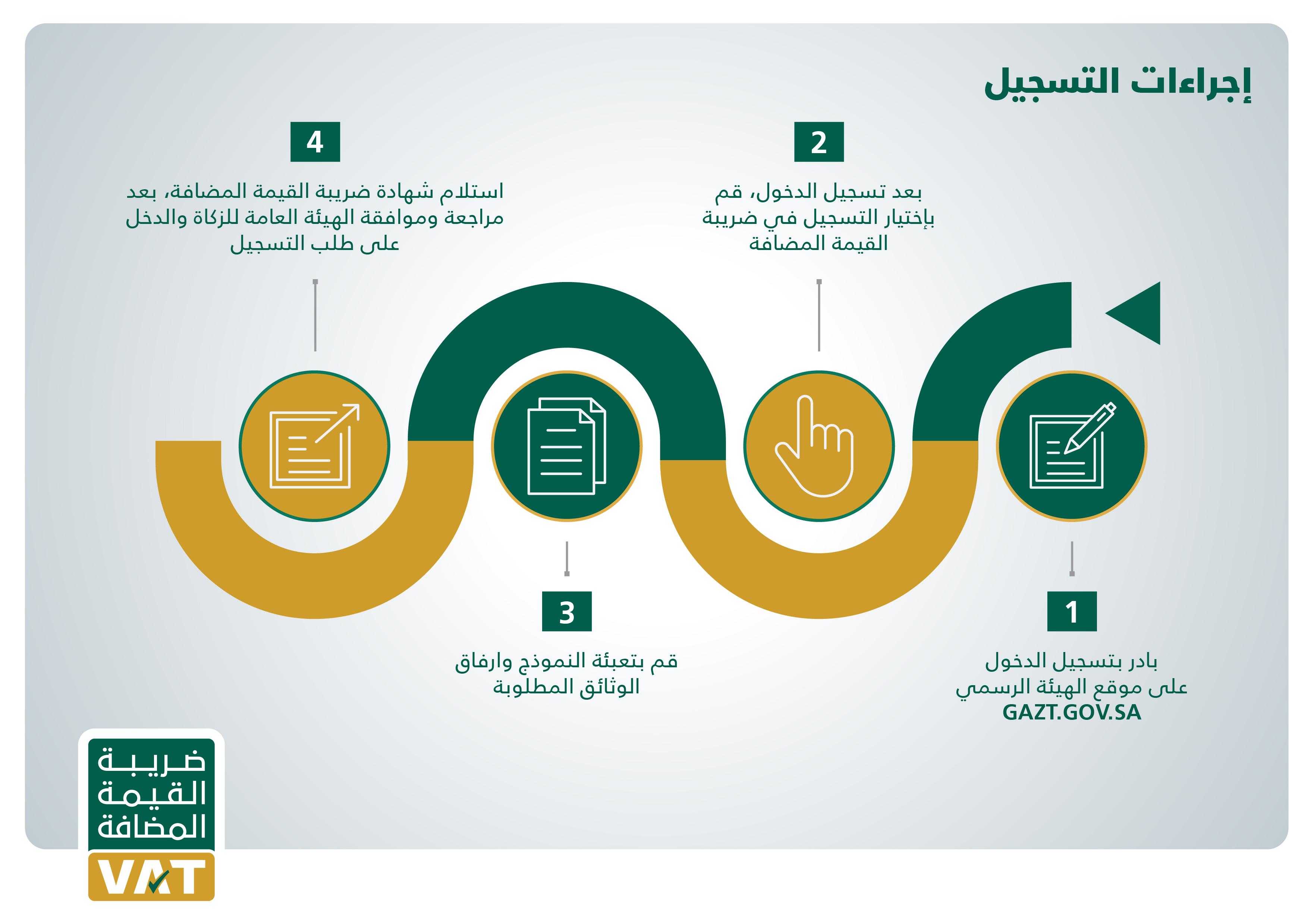 VAT _ Registration Process revised-02