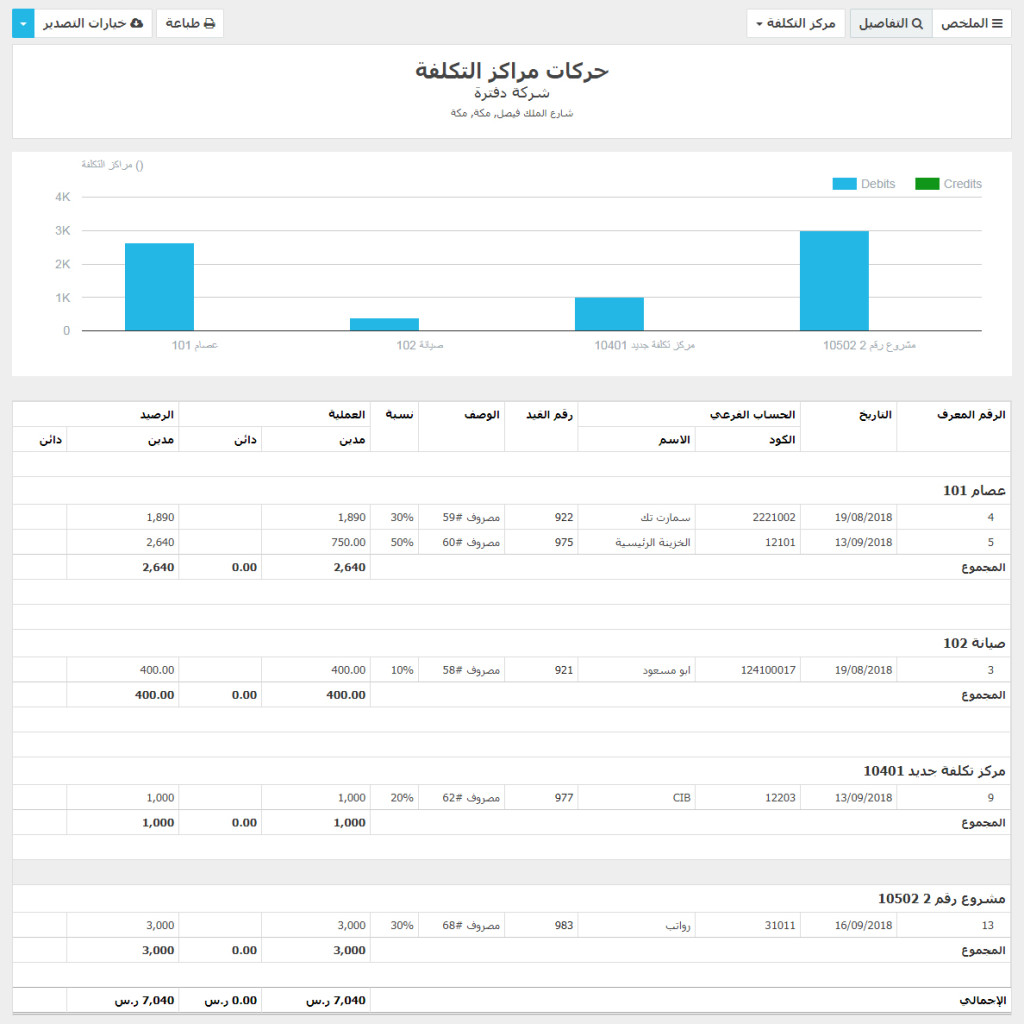 FireShot Capture 1 - حركات مراكز التكل_ - https___mynewcompany.daftra.com_owner_reports_cost_centers copy